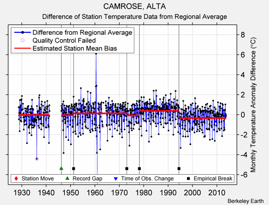 CAMROSE, ALTA difference from regional expectation
