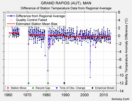 GRAND RAPIDS (AUT), MAN difference from regional expectation