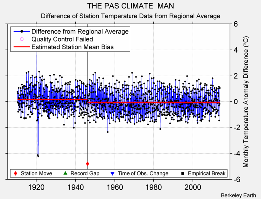 THE PAS CLIMATE  MAN difference from regional expectation
