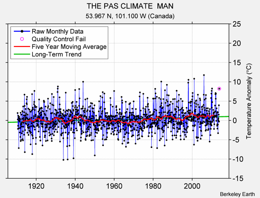 THE PAS CLIMATE  MAN Raw Mean Temperature