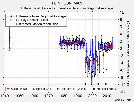 FLIN FLON, MAN difference from regional expectation