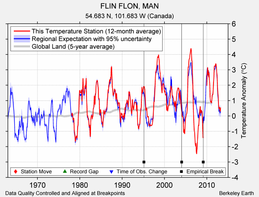FLIN FLON, MAN comparison to regional expectation
