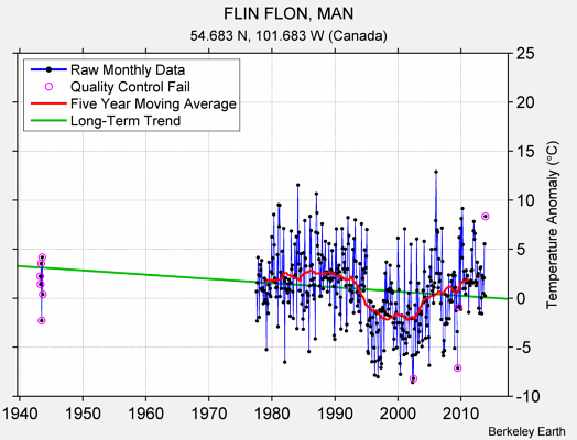 FLIN FLON, MAN Raw Mean Temperature