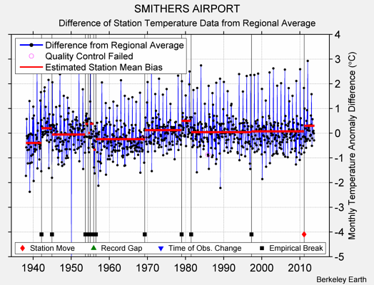 SMITHERS AIRPORT difference from regional expectation