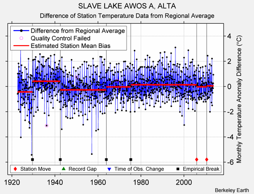 SLAVE LAKE AWOS A, ALTA difference from regional expectation