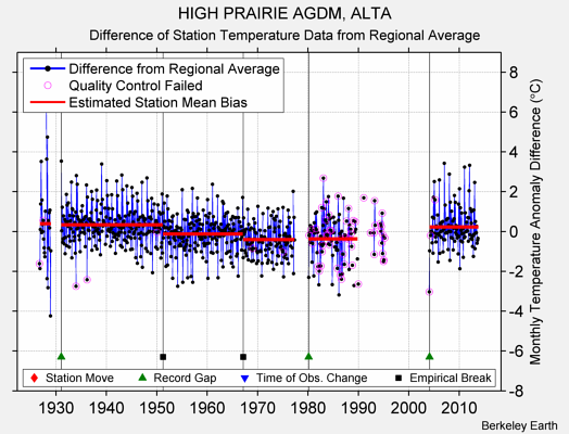 HIGH PRAIRIE AGDM, ALTA difference from regional expectation
