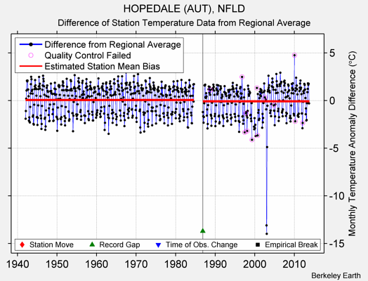 HOPEDALE (AUT), NFLD difference from regional expectation