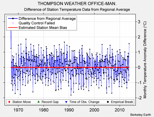 THOMPSON WEATHER OFFICE-MAN. difference from regional expectation