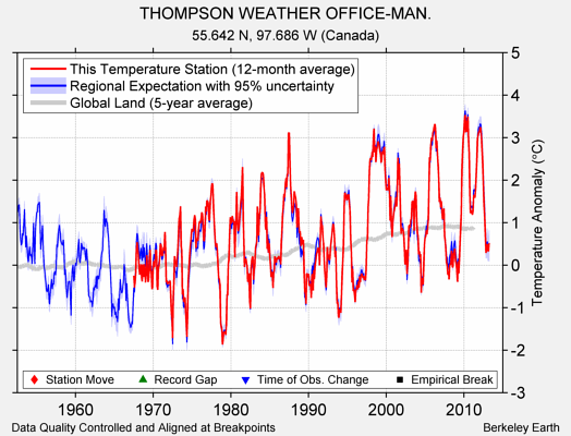 THOMPSON WEATHER OFFICE-MAN. comparison to regional expectation