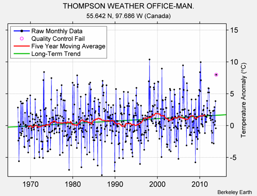 THOMPSON WEATHER OFFICE-MAN. Raw Mean Temperature