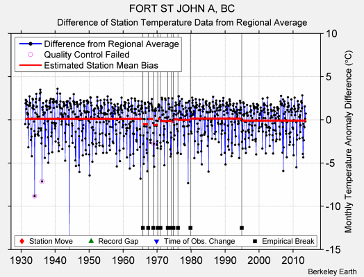 FORT ST JOHN A, BC difference from regional expectation