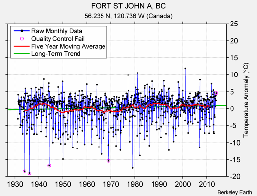 FORT ST JOHN A, BC Raw Mean Temperature
