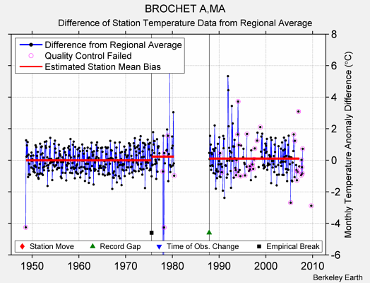 BROCHET A,MA difference from regional expectation