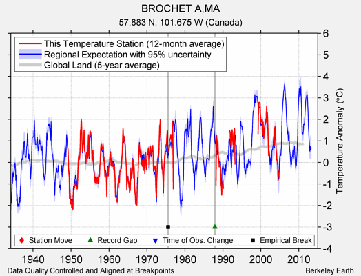 BROCHET A,MA comparison to regional expectation