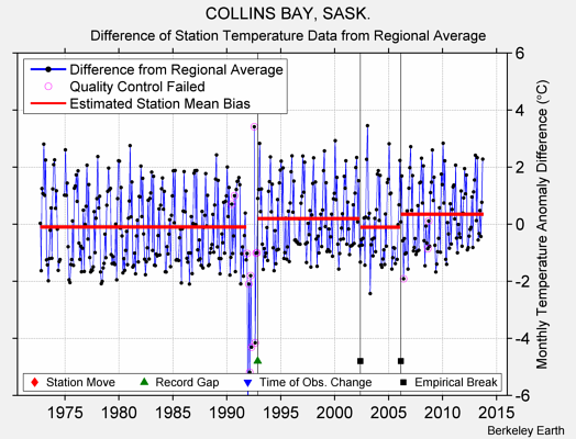 COLLINS BAY, SASK. difference from regional expectation