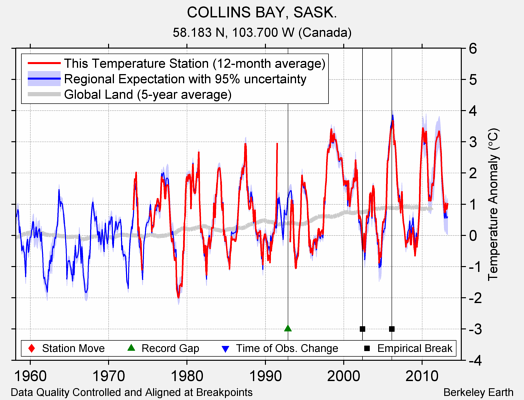 COLLINS BAY, SASK. comparison to regional expectation