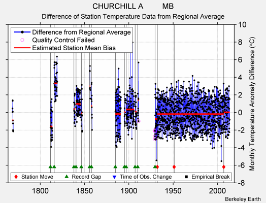 CHURCHILL A         MB difference from regional expectation