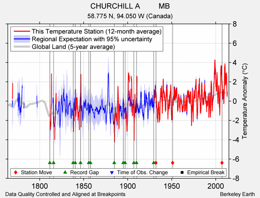 CHURCHILL A         MB comparison to regional expectation