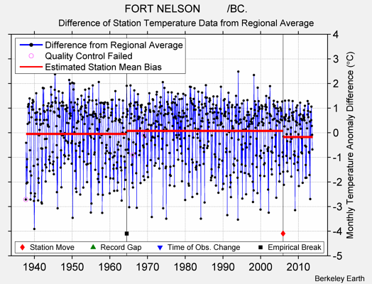 FORT NELSON         /BC. difference from regional expectation