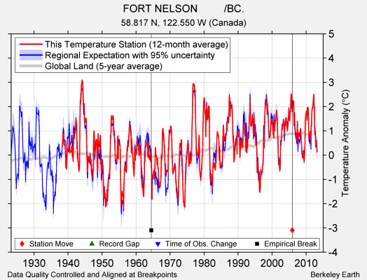 FORT NELSON         /BC. comparison to regional expectation