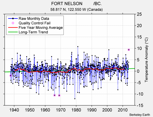 FORT NELSON         /BC. Raw Mean Temperature