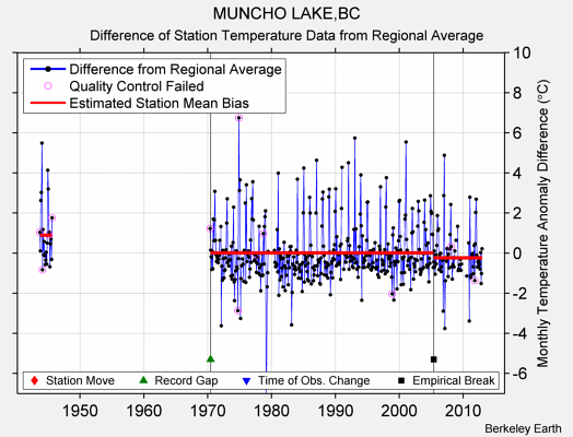 MUNCHO LAKE,BC difference from regional expectation