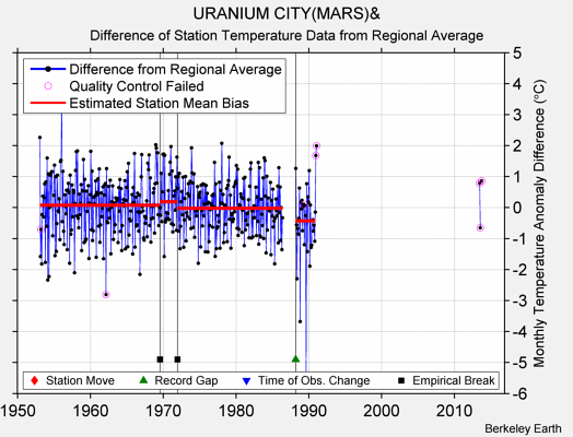 URANIUM CITY(MARS)& difference from regional expectation