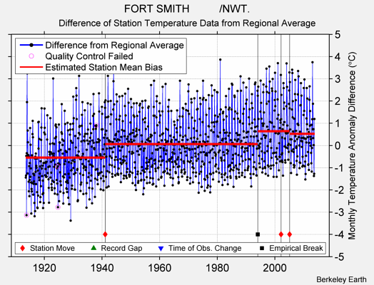 FORT SMITH          /NWT. difference from regional expectation