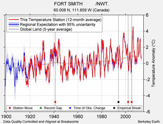 FORT SMITH          /NWT. comparison to regional expectation