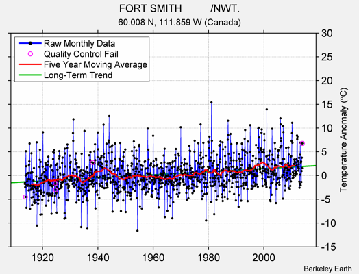 FORT SMITH          /NWT. Raw Mean Temperature
