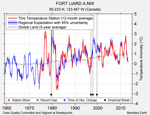 FORT LIARD A,NW comparison to regional expectation