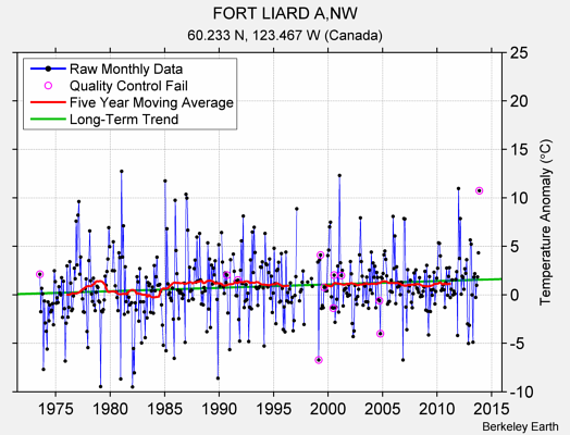 FORT LIARD A,NW Raw Mean Temperature