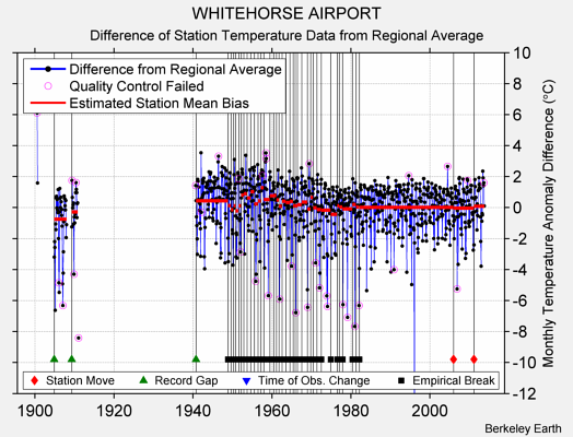 WHITEHORSE AIRPORT difference from regional expectation