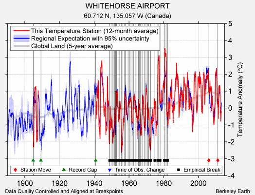 WHITEHORSE AIRPORT comparison to regional expectation