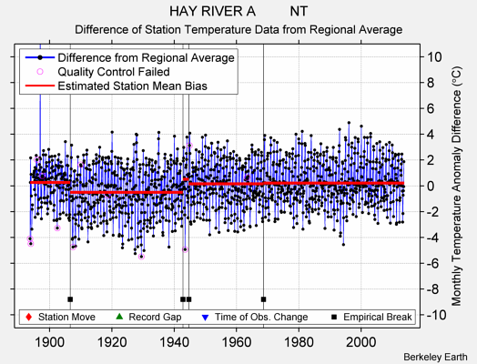 HAY RIVER A         NT difference from regional expectation