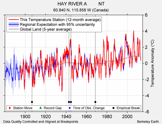 HAY RIVER A         NT comparison to regional expectation