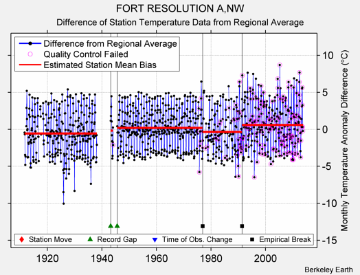 FORT RESOLUTION A,NW difference from regional expectation
