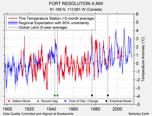 FORT RESOLUTION A,NW comparison to regional expectation