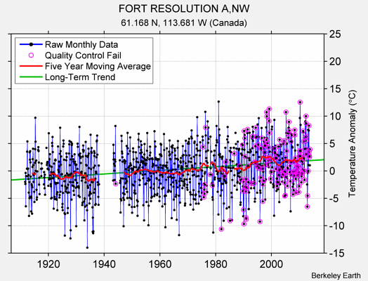 FORT RESOLUTION A,NW Raw Mean Temperature