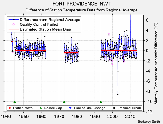 FORT PROVIDENCE, NWT difference from regional expectation