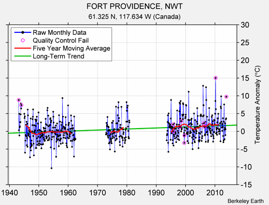 FORT PROVIDENCE, NWT Raw Mean Temperature