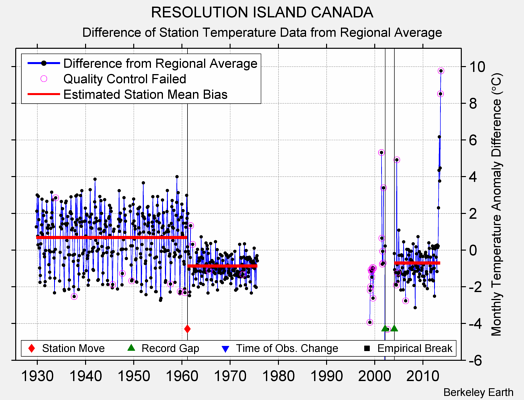 RESOLUTION ISLAND CANADA difference from regional expectation