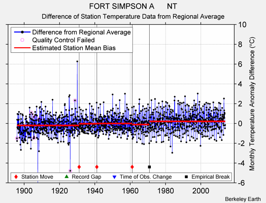 FORT SIMPSON A      NT difference from regional expectation