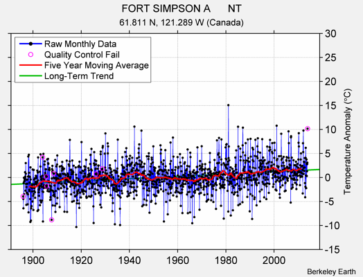 FORT SIMPSON A      NT Raw Mean Temperature