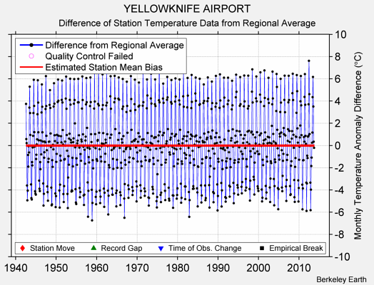 YELLOWKNIFE AIRPORT difference from regional expectation