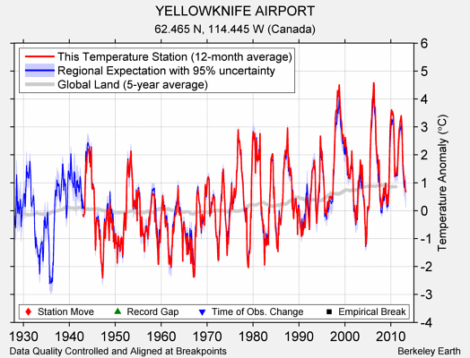 YELLOWKNIFE AIRPORT comparison to regional expectation