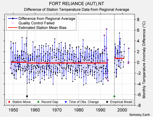 FORT RELIANCE (AUT),NT difference from regional expectation