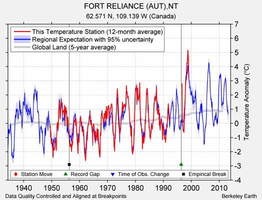 FORT RELIANCE (AUT),NT comparison to regional expectation