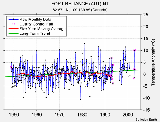 FORT RELIANCE (AUT),NT Raw Mean Temperature