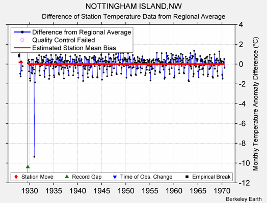 NOTTINGHAM ISLAND,NW difference from regional expectation